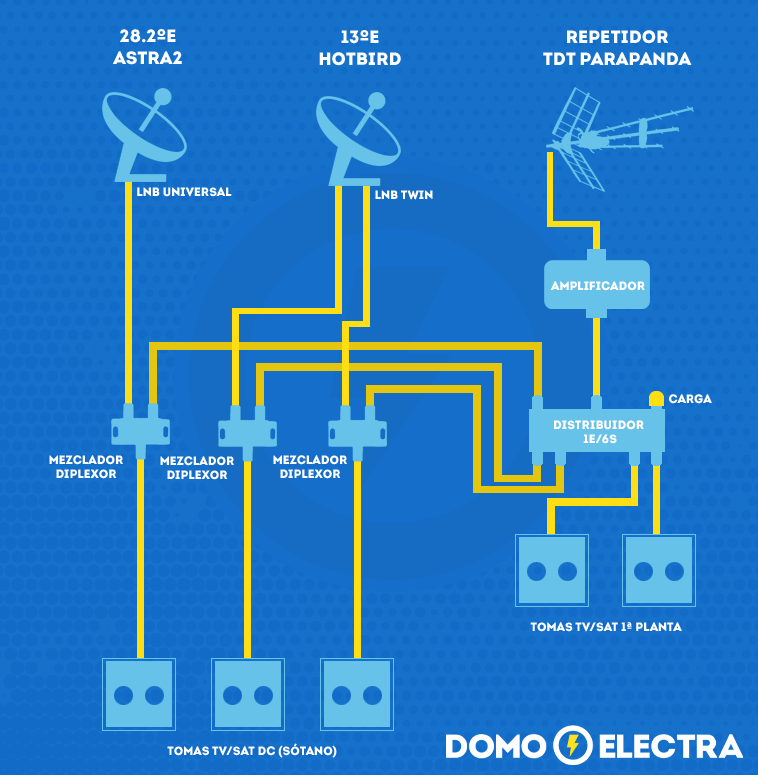 telecomunicaciones_diplexor_distribuidor_amplificador_domo_electra_manuel_amate