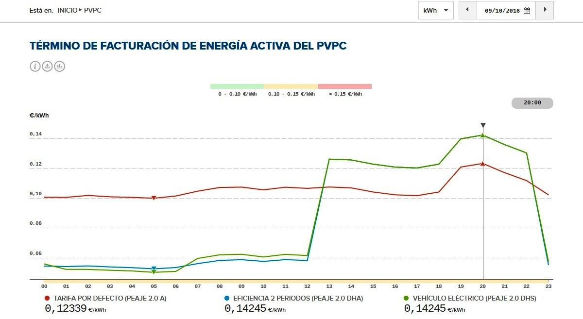 como_pagar_20_euros_factura_de_la_luz_cambiar_tarifa_grafica_consumo_9_octubre_2016_domo_electra_manuel_amate