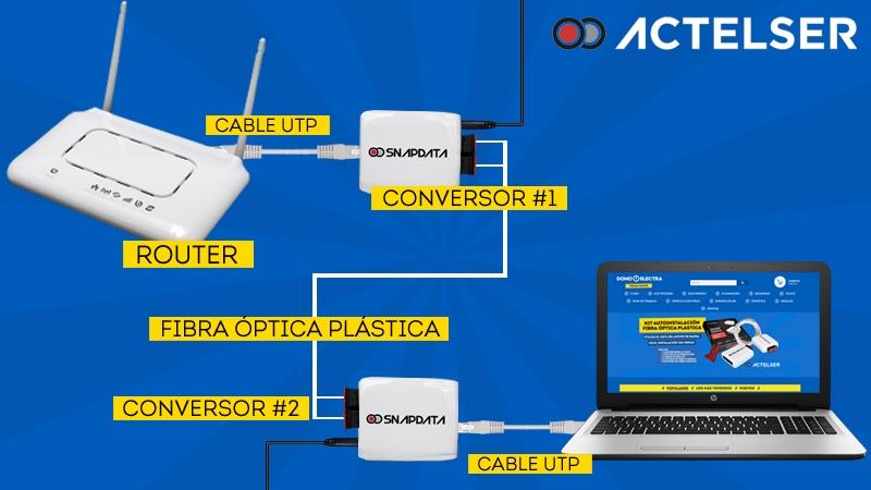 https://www.domoelectra.com/wp-content/uploads/2019/10/esquema-conexion-fibra-optica-plastica-actelser.jpg